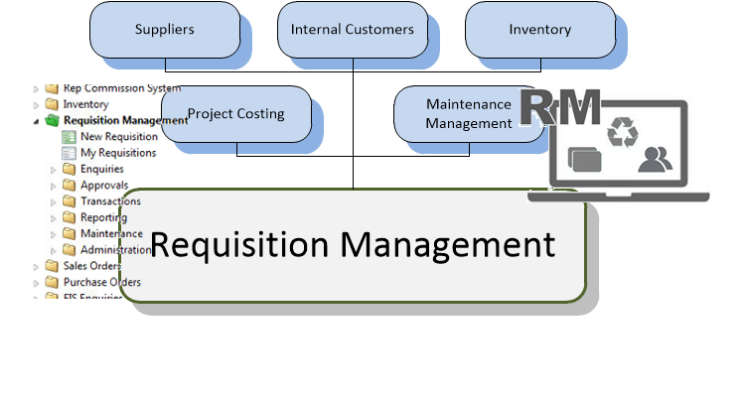 Requisition Management