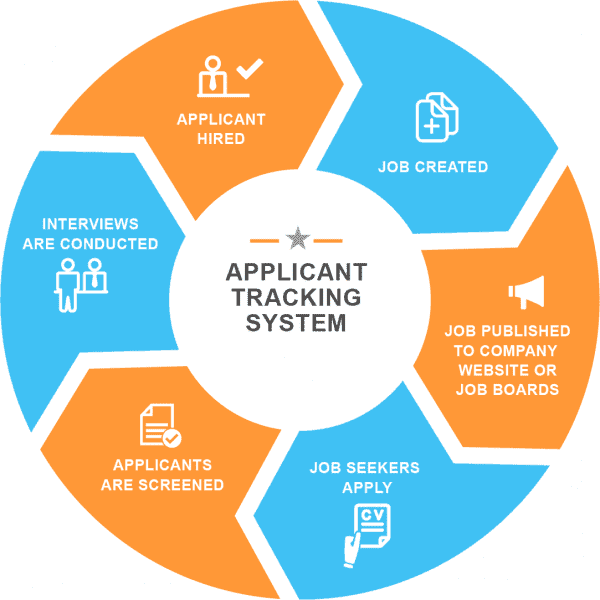 ATS - Applicant Tracking System